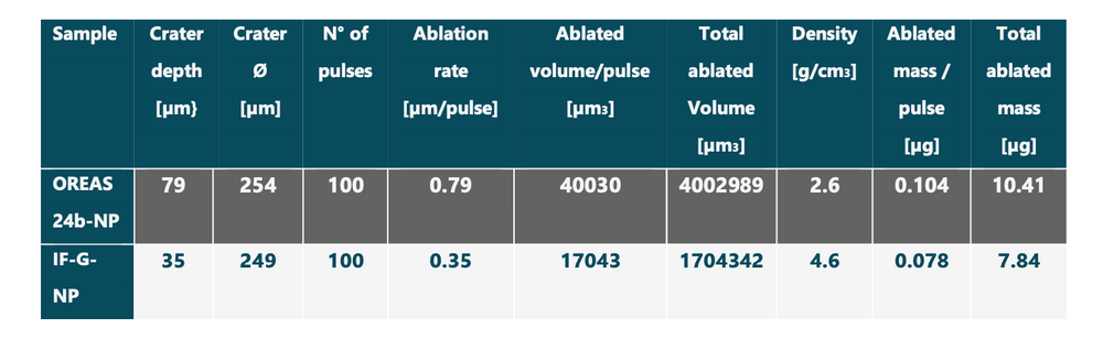 Tab.1: Comparison of crater characteristics as well as ablation yield between OREAS 24b-NP and IF-G-NP during ablation using the same laser settings: 100 pulses, 1064 nm, 100 mJ and ~300 µm spot-size.
